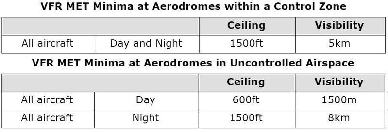 Pilots/Pilot Training Articles/IFR versus VFR/Aerodrome Met Minima