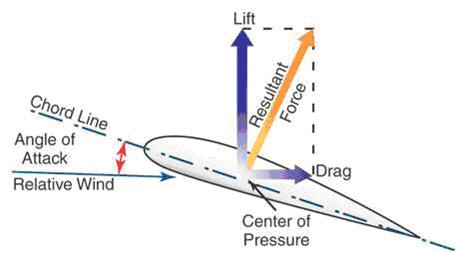 Pilots/Pilot Training Articles/Energy Management in the Descent/image3