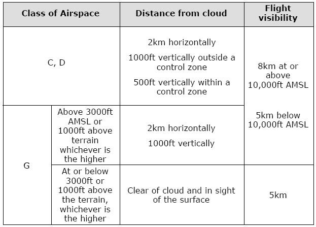 Pilots/Pilot Training Articles/IFR versus VFR/VFR Met Minima