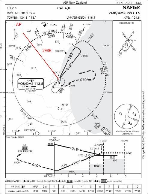 Pilots/Pilot Training Articles/The Non Precision Approach/NZNR chart/1140