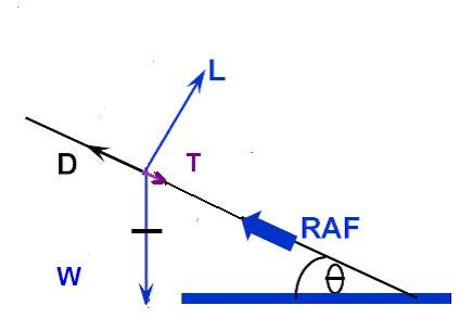 Pilots/Pilot Training Articles/Energy Management in the Descent/image11/1140