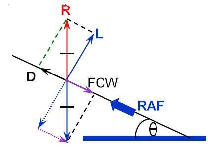 Pilots/Pilot Training Articles/Energy Management in the Descent/image12/1140